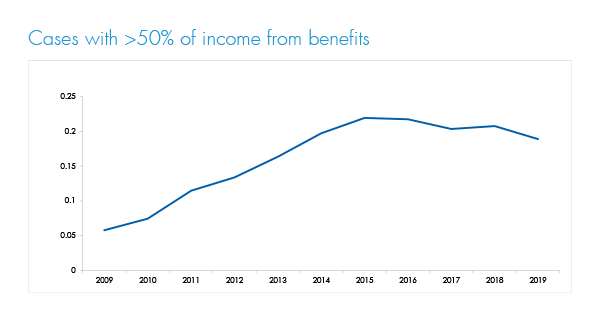 Insolvencies with benefit income 2019