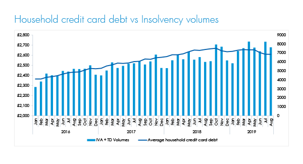 Credit card debt versus IVAs 2019