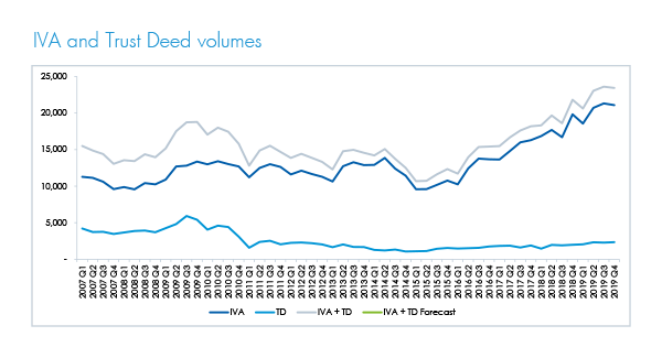 IVA and trust deed volumes 2019