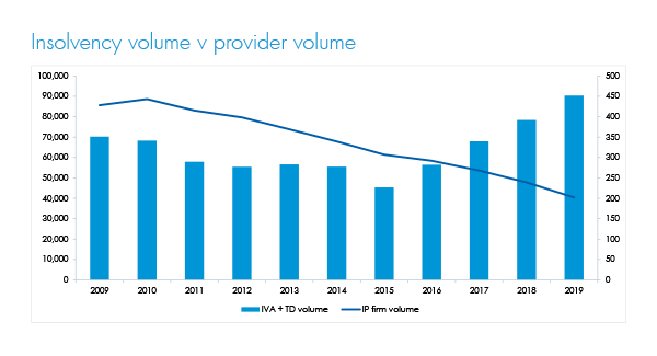 Insolvency volumes by provider 2019