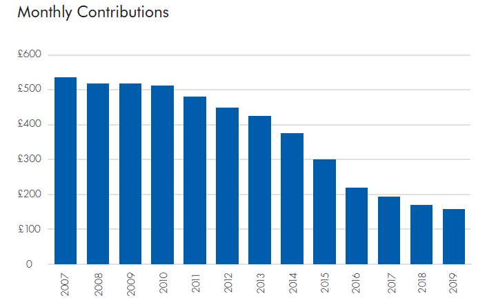 Monthly Insolvency Contributions